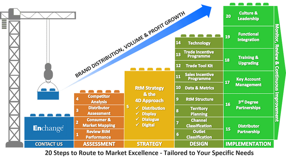 20 steps to route to market excellence model update